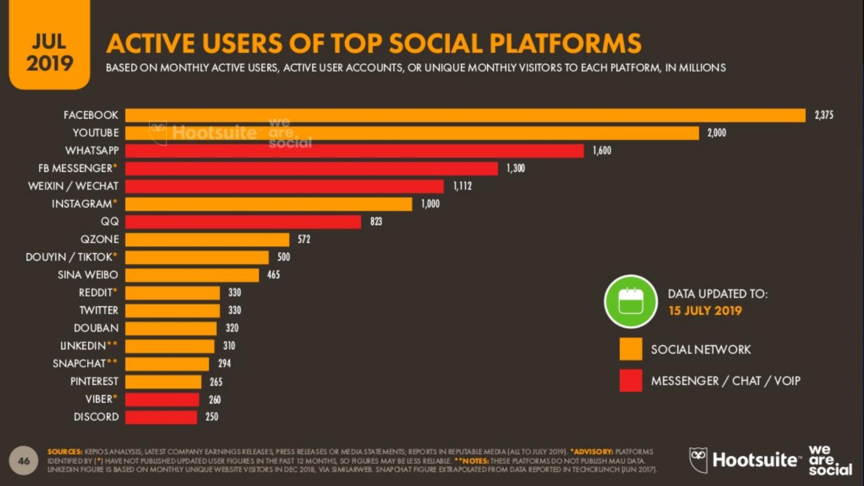 آمار استفاده از برخی شبکات اجتماعی و پیام رسان ها
