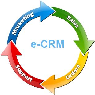 ماهیت e-CRM و ارتباط مستقیم آن با بازاریابی اینترنتی