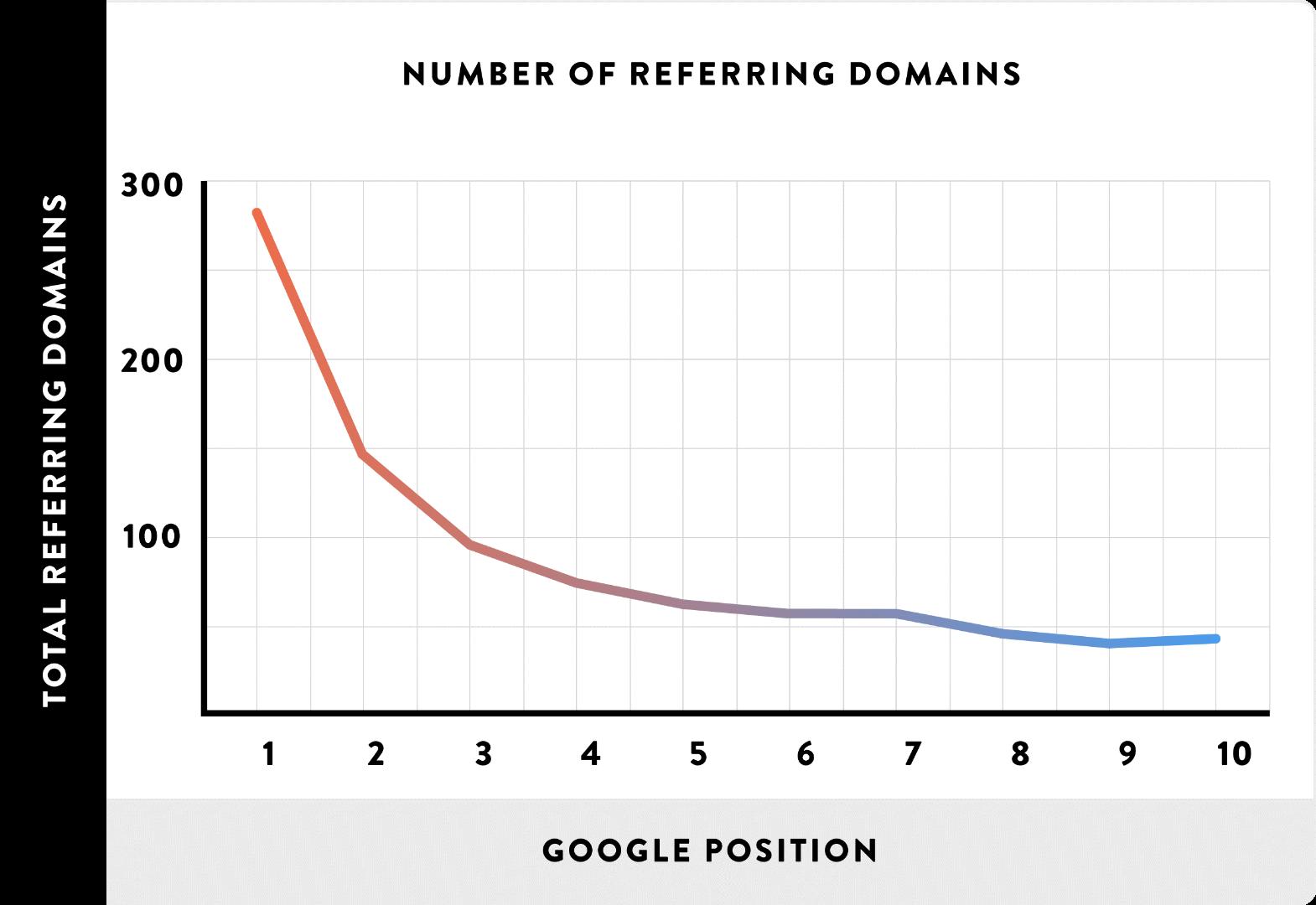 google-position