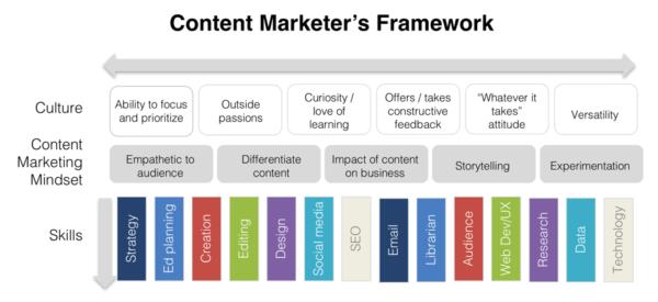 چارچوبی برای تشکیل یا بازسازی تیم بازاریابی محتوا