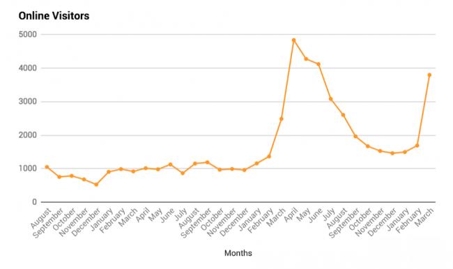 نمودار نشان دهنده انتخاب کلمات کلید در افزایش نرخ بازدید