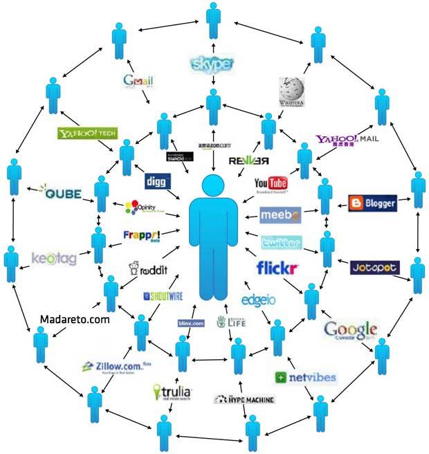 بازاریابی ویروسی با استفاده از انجمن های اینترنتی