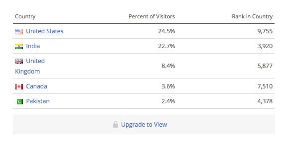 ببینید خوانندگانتان بیشتر اهل کجا هستند