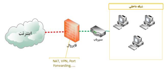 راه حل های امنیتی پیرامون کسب و کار دیجیتالی