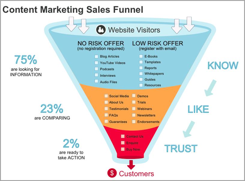 بازاریابی محتوا وقتی نتایج عالی خواهد داشت که محتواها برای هر یک از مراحل قیف فروش تولید شده باشند
