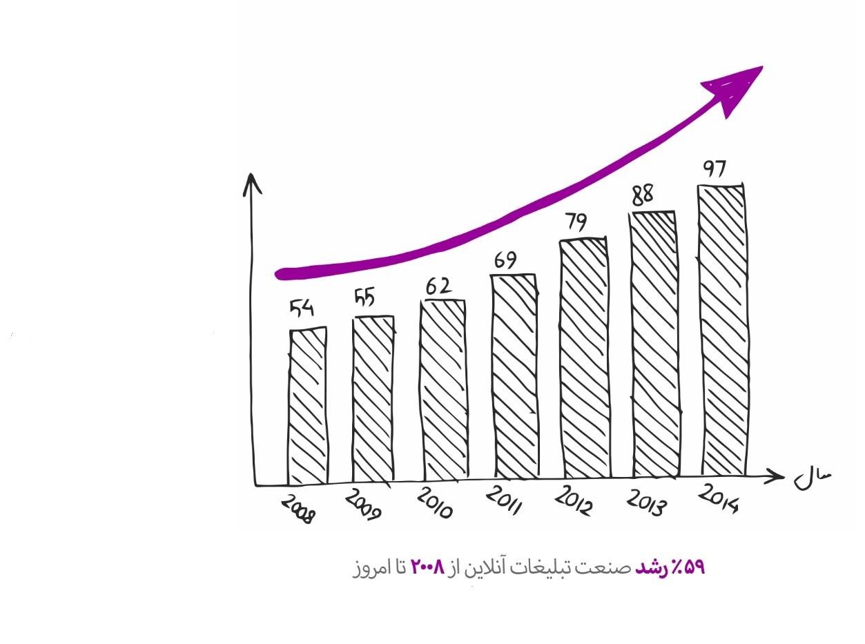 نمودار مربوط به هزینه تبلیغات در سایتها
