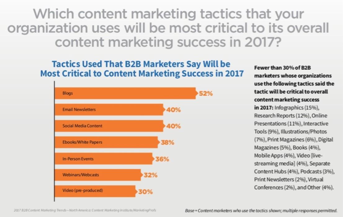 مهمترین تاکتیک بازاریابی محتوا وبلاگها هستند