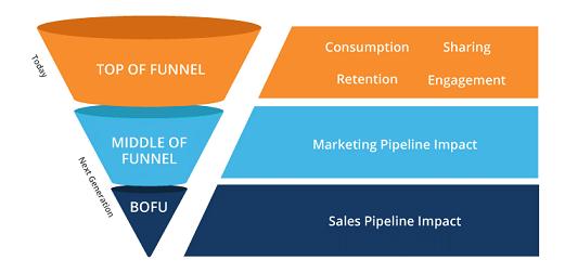 چگونه بازاریابی محتوا کنیم که نرخ تبدیل قیف فروش را دو برابر کند؟ بخش اول